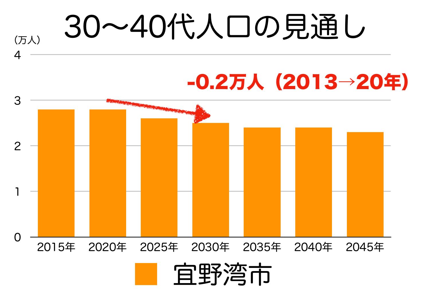 宜野湾市の30〜40代人口の予測