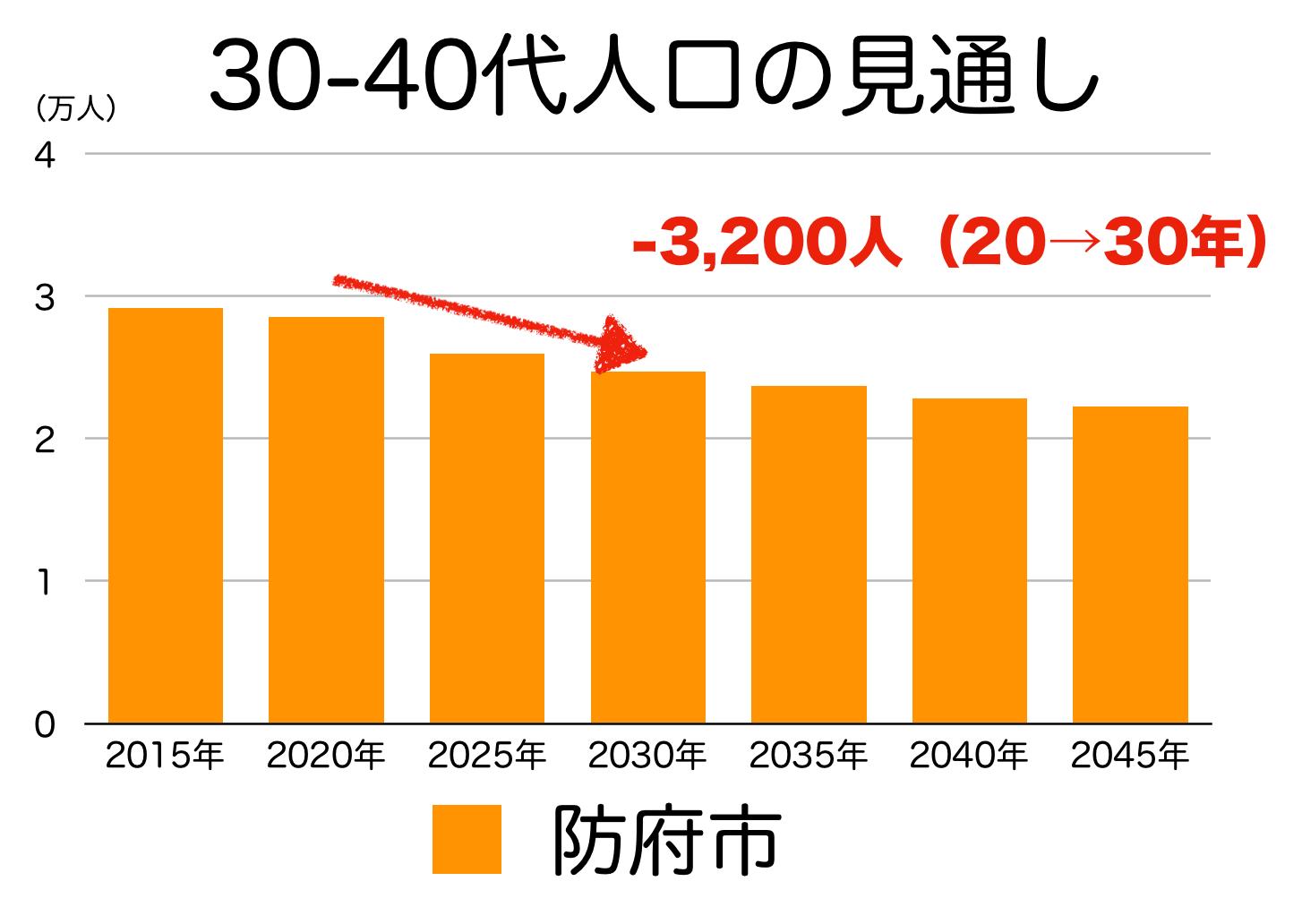 防府市の30〜40代人口の予測
