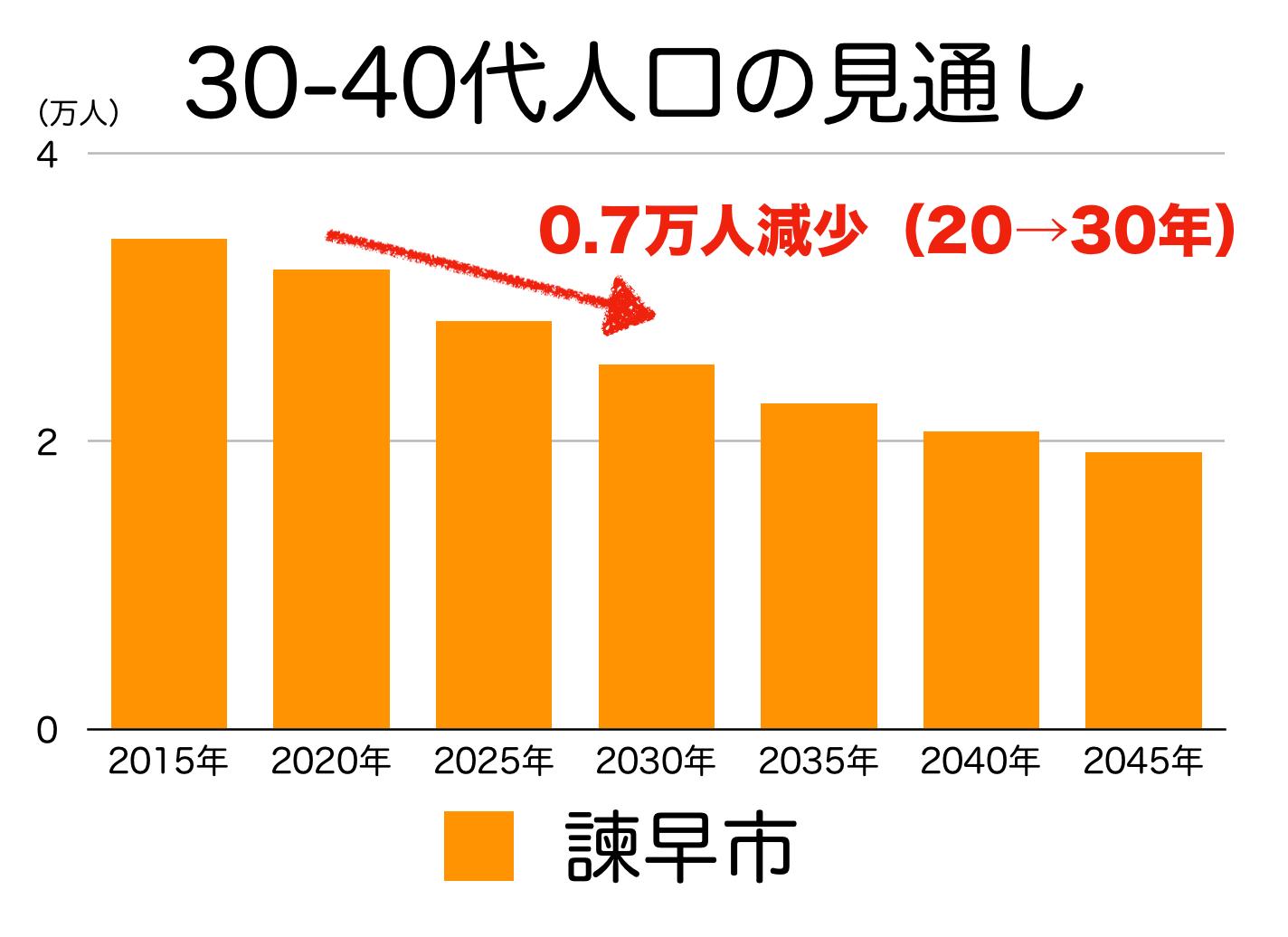 諫早市の30〜40代人口の予測