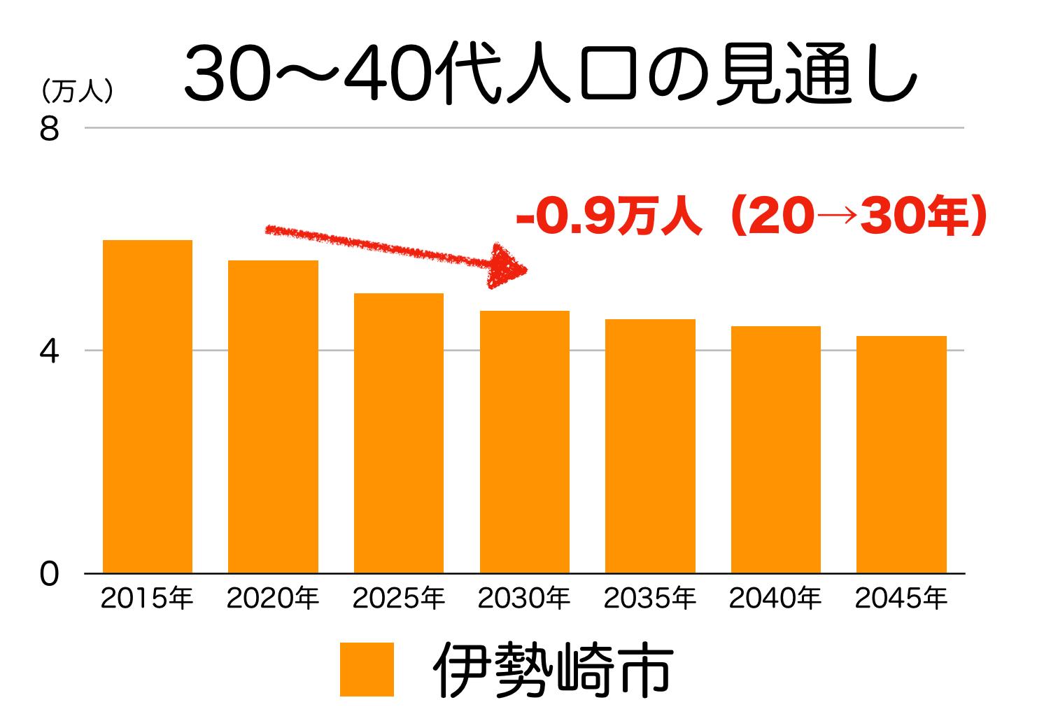 伊勢崎市の30〜40代人口の予測