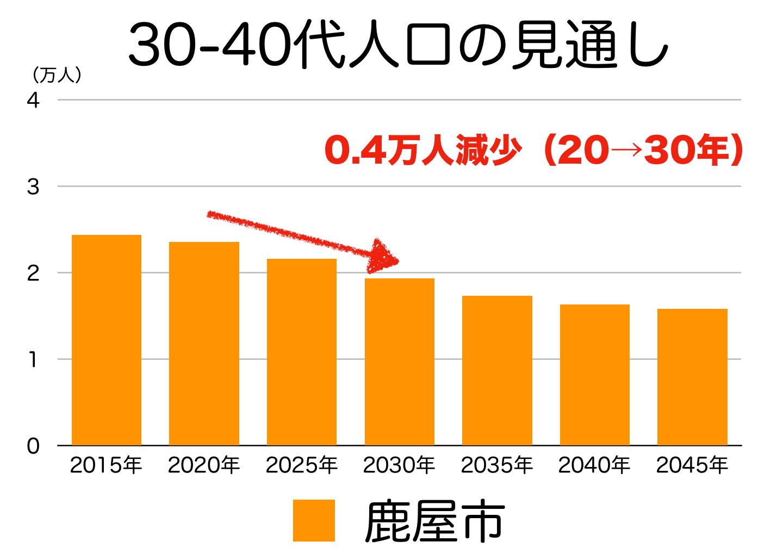 鹿屋市の30〜40代人口の予測