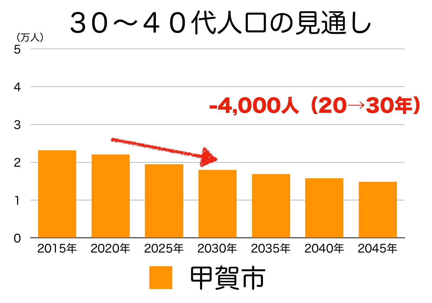 甲賀市の30〜40代人口の予測
