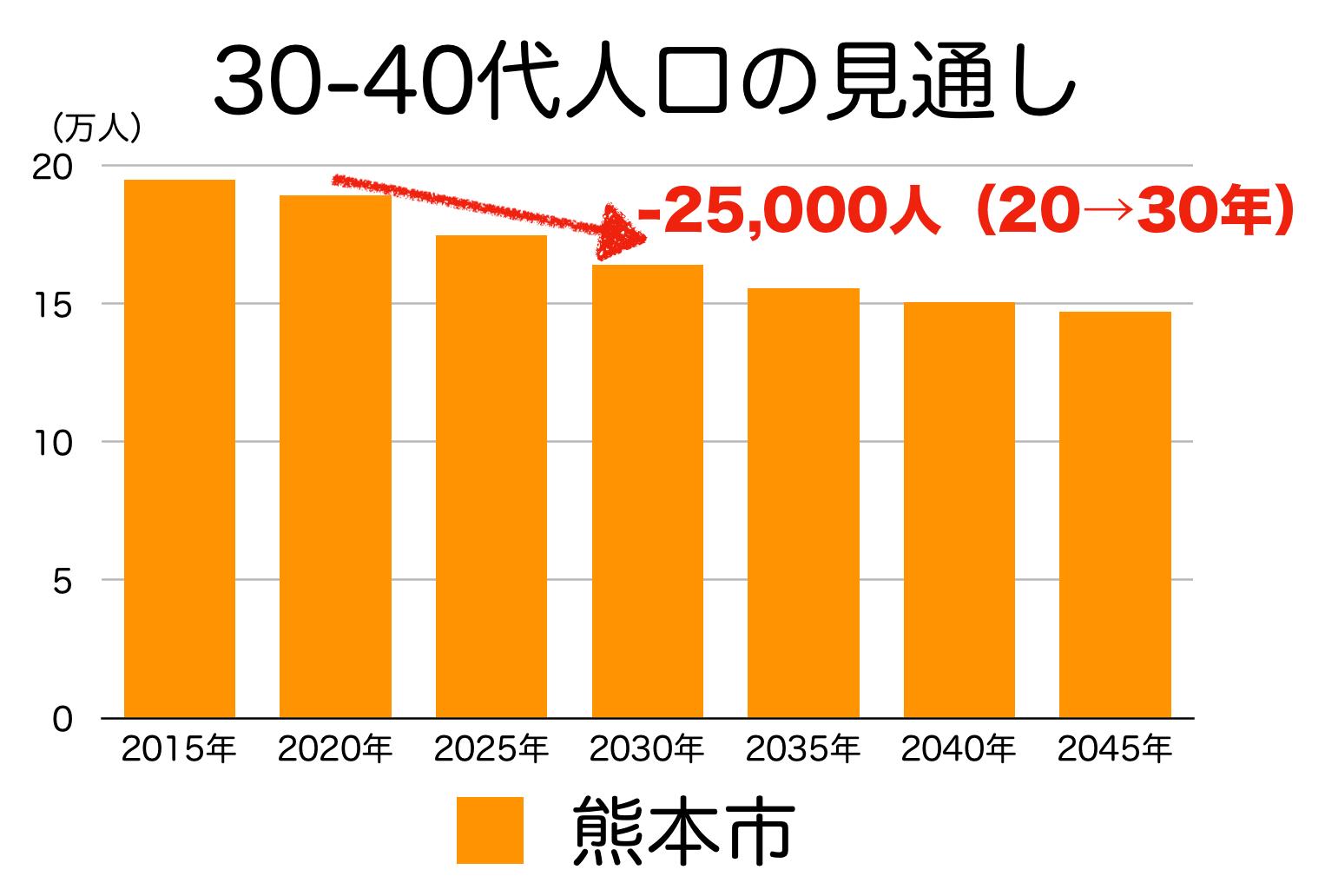熊本市の30〜40代人口の予測