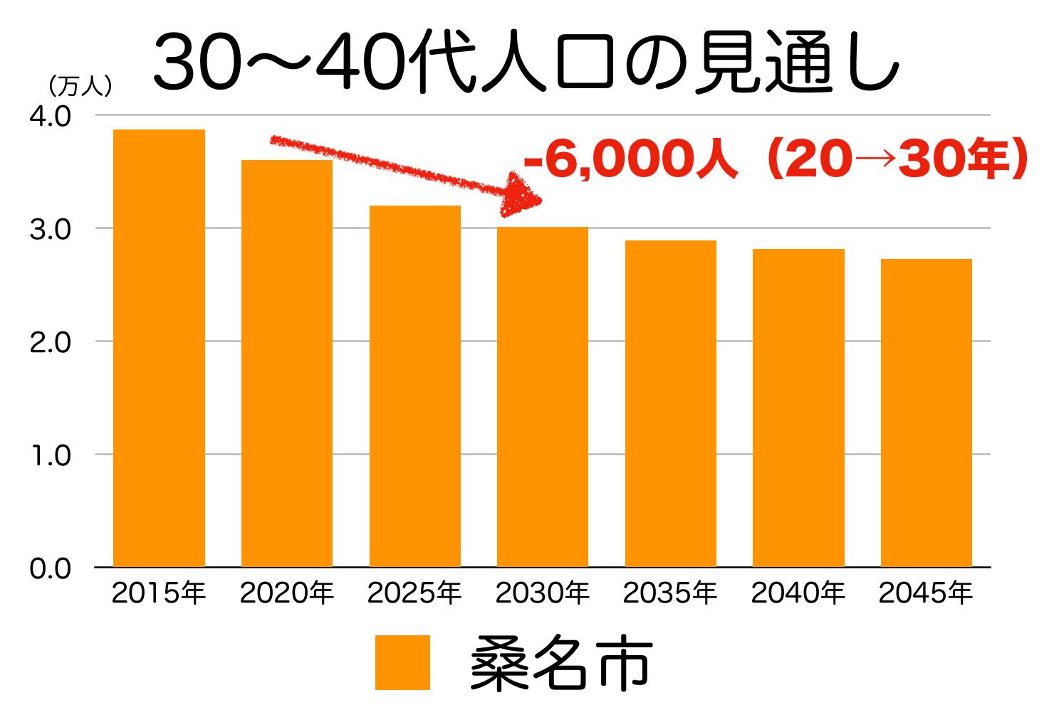 桑名市の30〜40代人口の予測