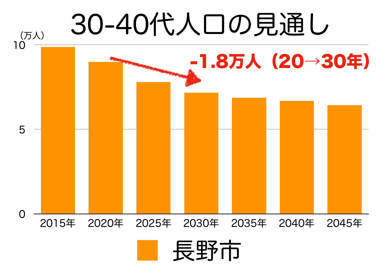 長野市の30〜40代人口の予測