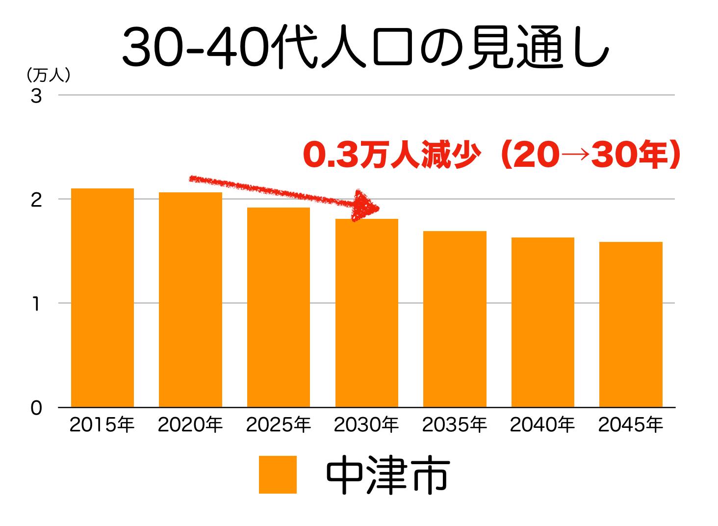 中津市の30〜40代人口の予測