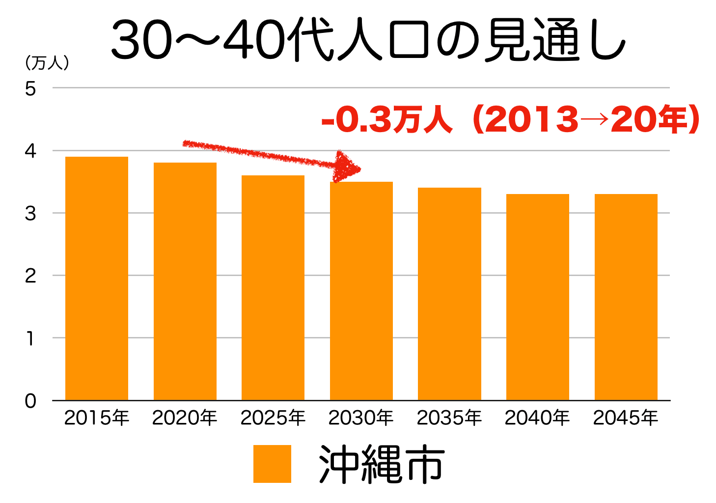 沖縄市の30〜40代人口の予測