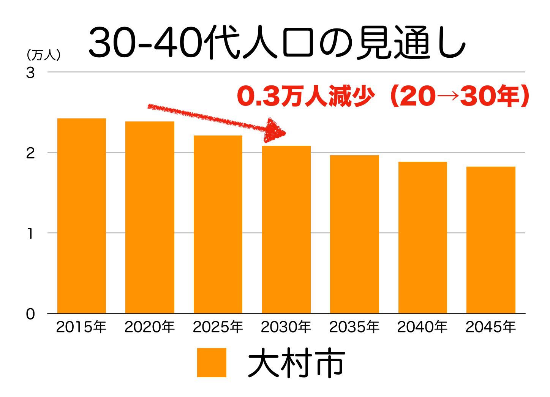 大村市の30〜40代人口の予測