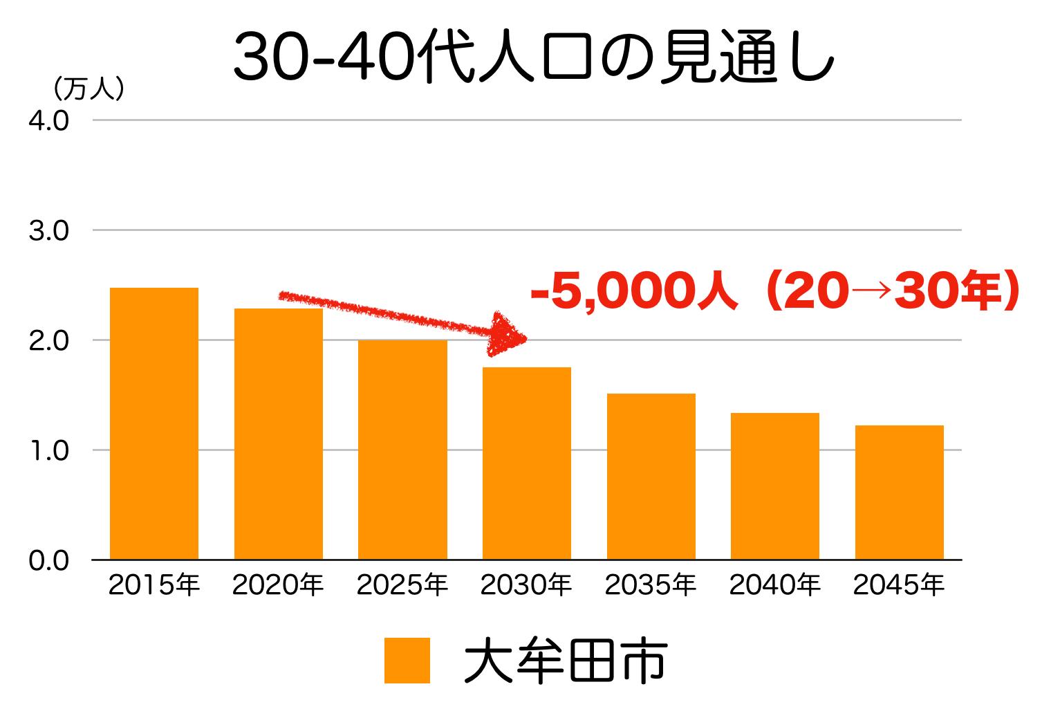 大牟田市の30〜40代人口の予測