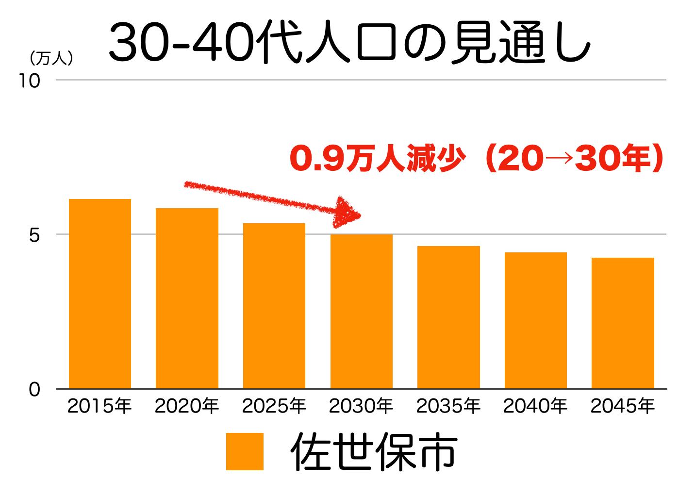 佐世保市の30〜40代人口の予測