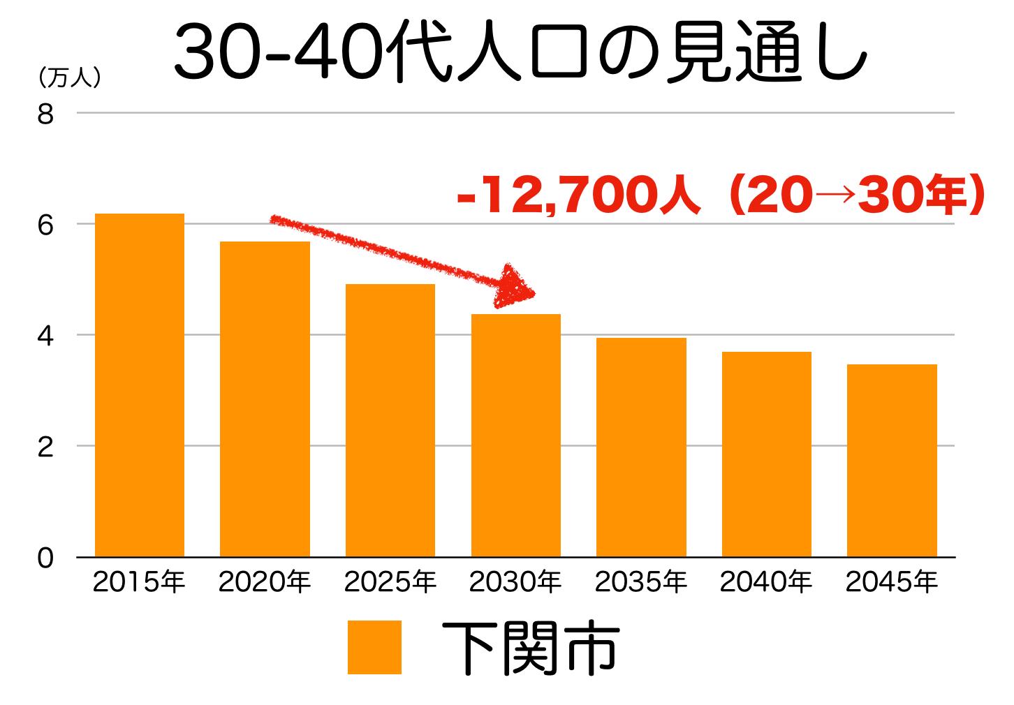 下関市の30〜40代人口の予測