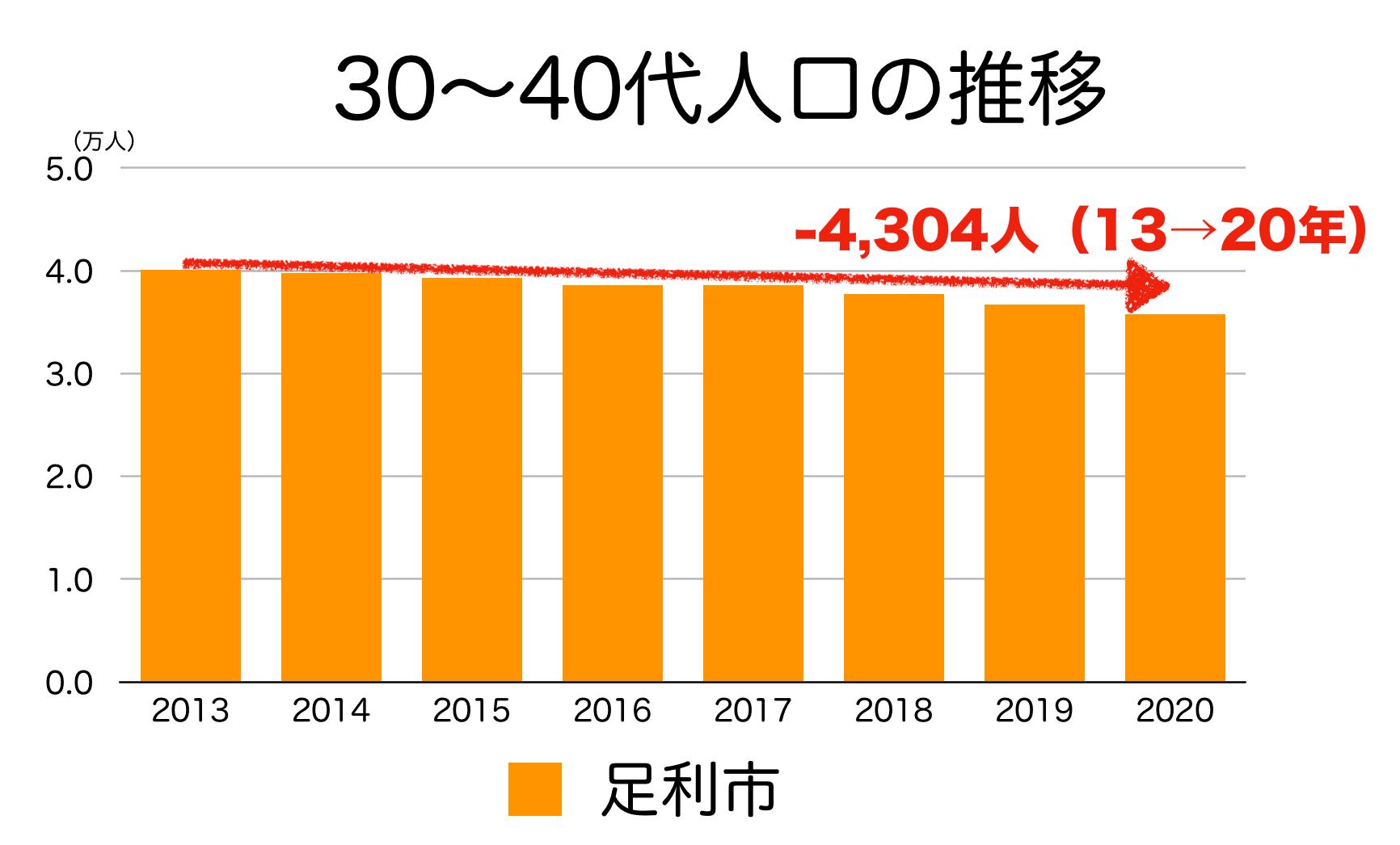 足利市の30〜40代人口の推移