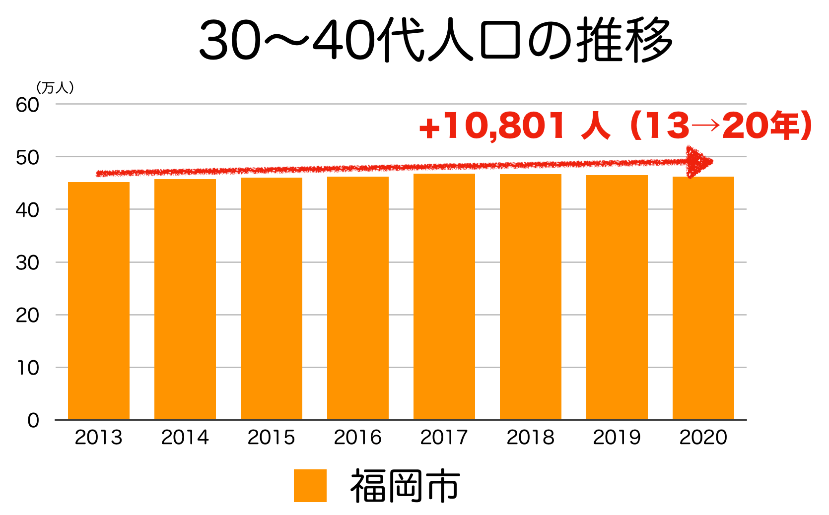 福岡市の30〜40代人口の推移