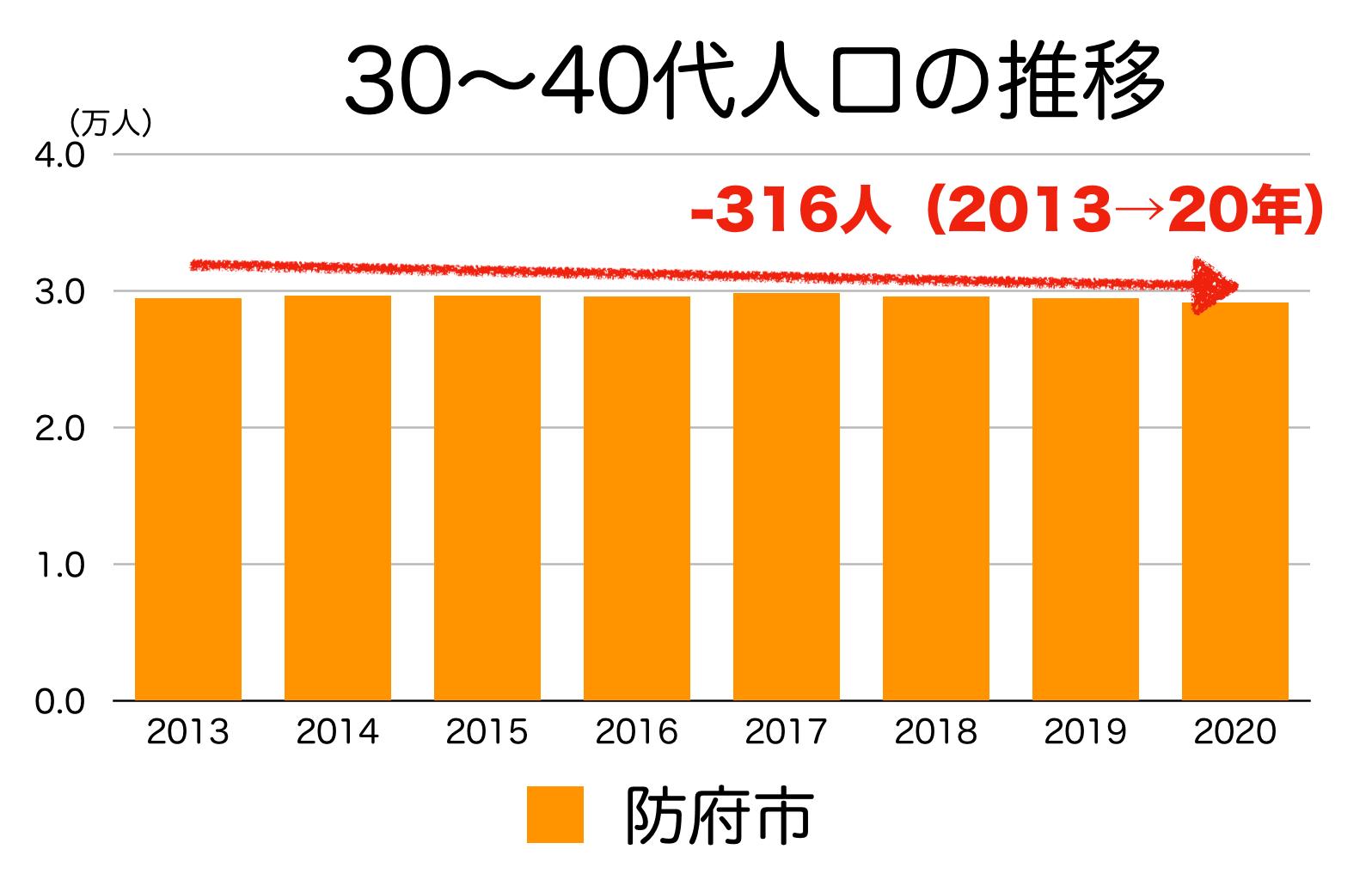 防府市の30〜40代人口の推移