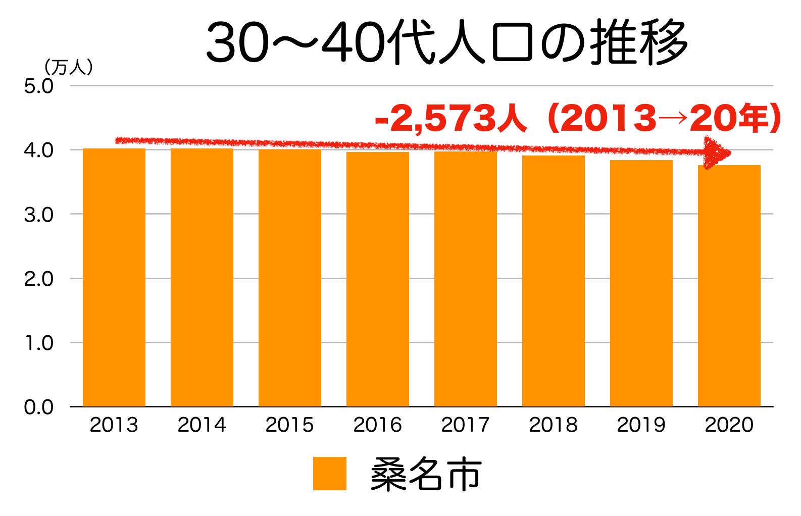 桑名市の30〜40代人口の推移