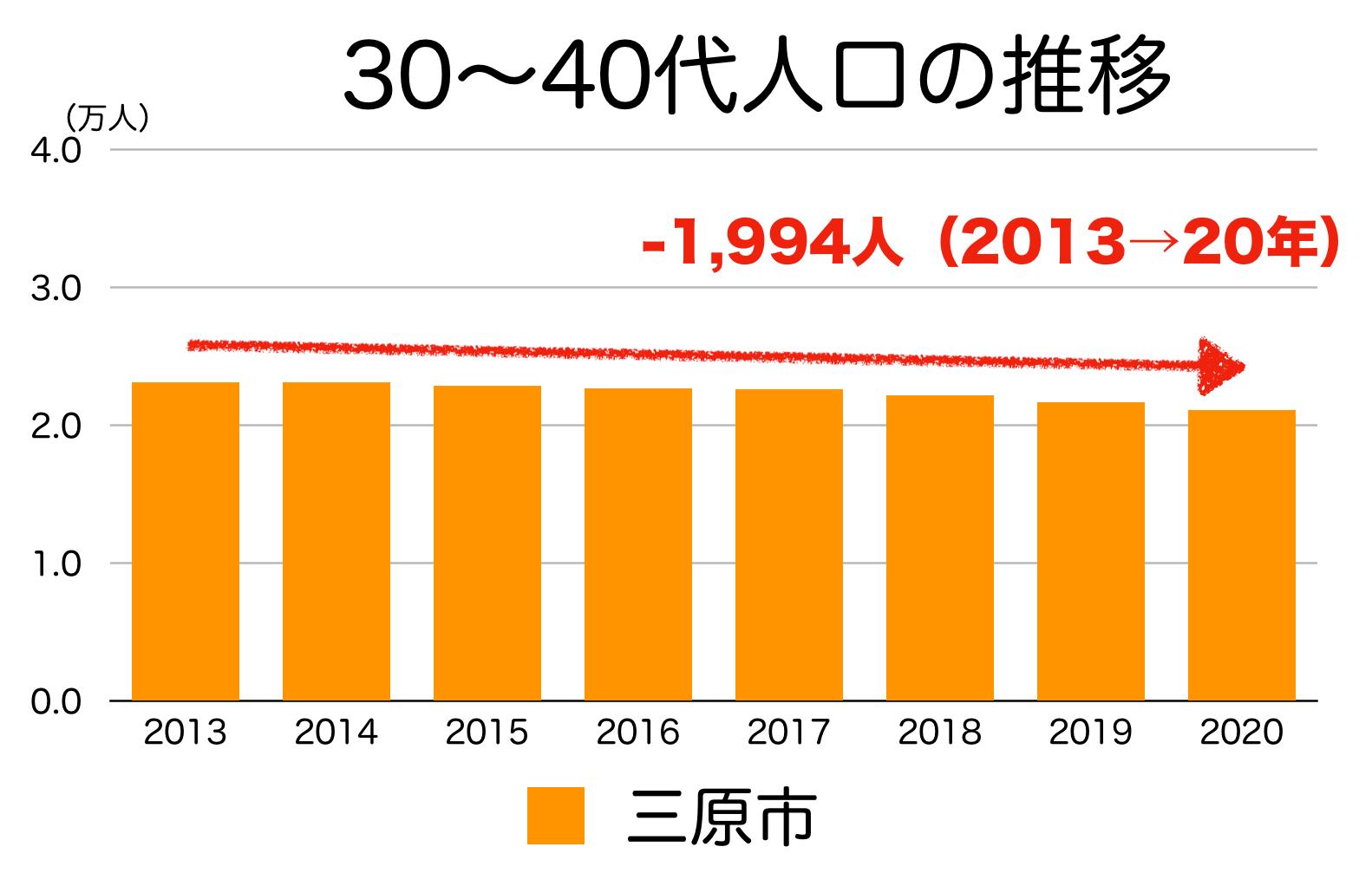三原市の30〜40代人口の推移