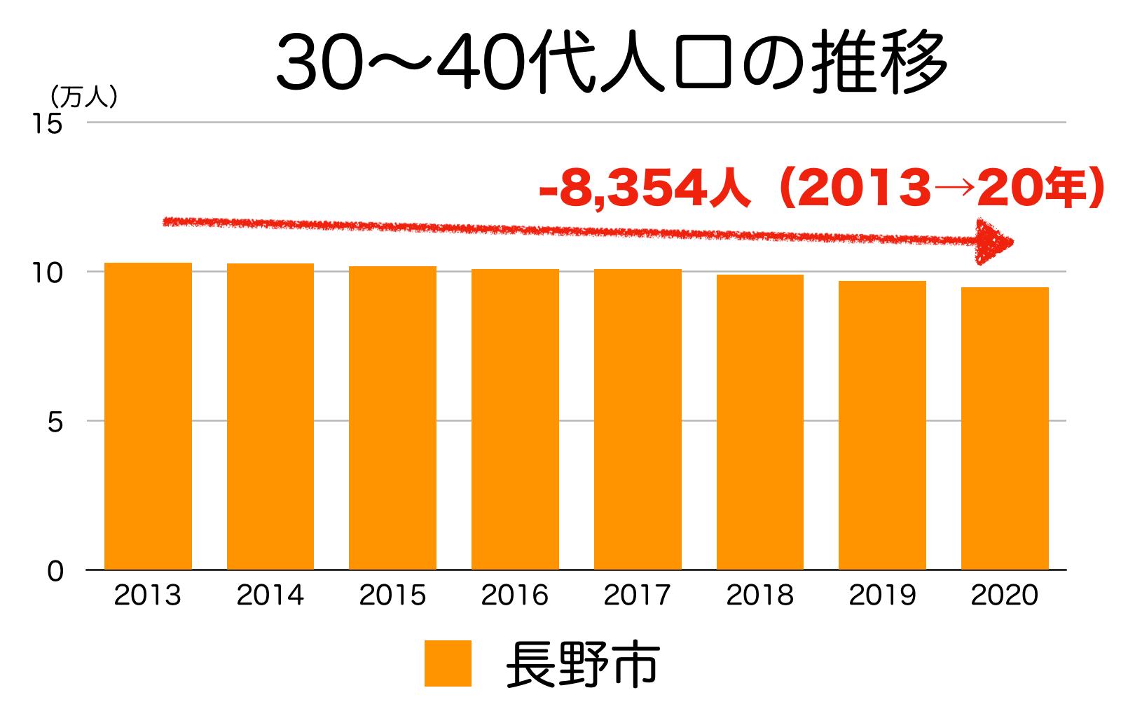 長野市の30〜40代人口の推移