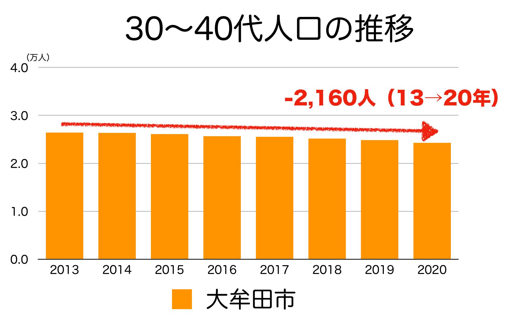 大牟田市の30〜40代人口の推移