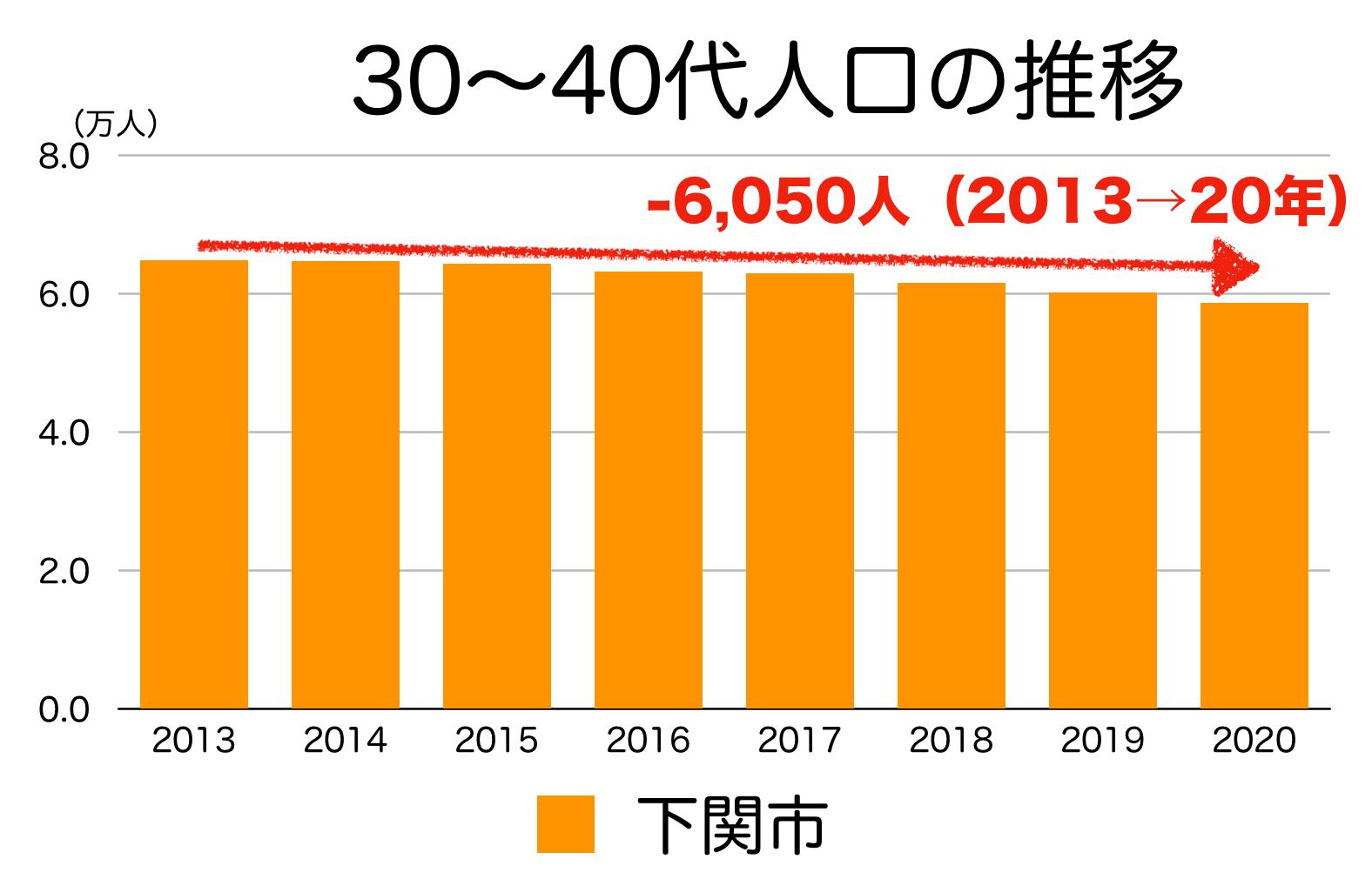 下関市の30〜40代人口の推移