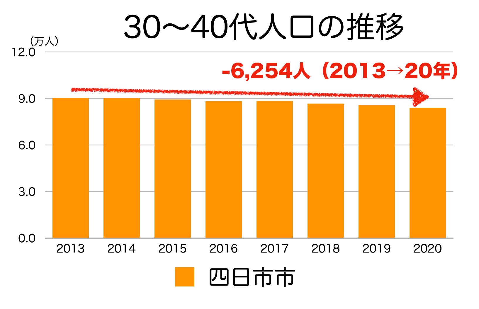 四日市市の30〜40代人口の推移
