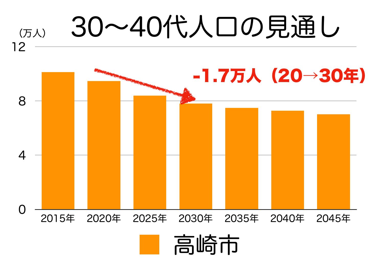 高崎市の30〜40代人口の予測