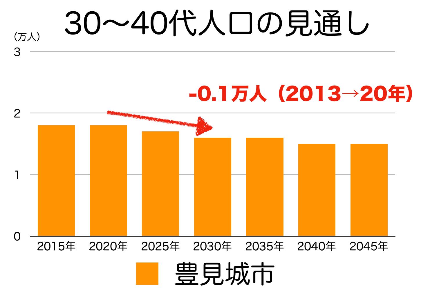 豊見城市の30〜40代人口の予測