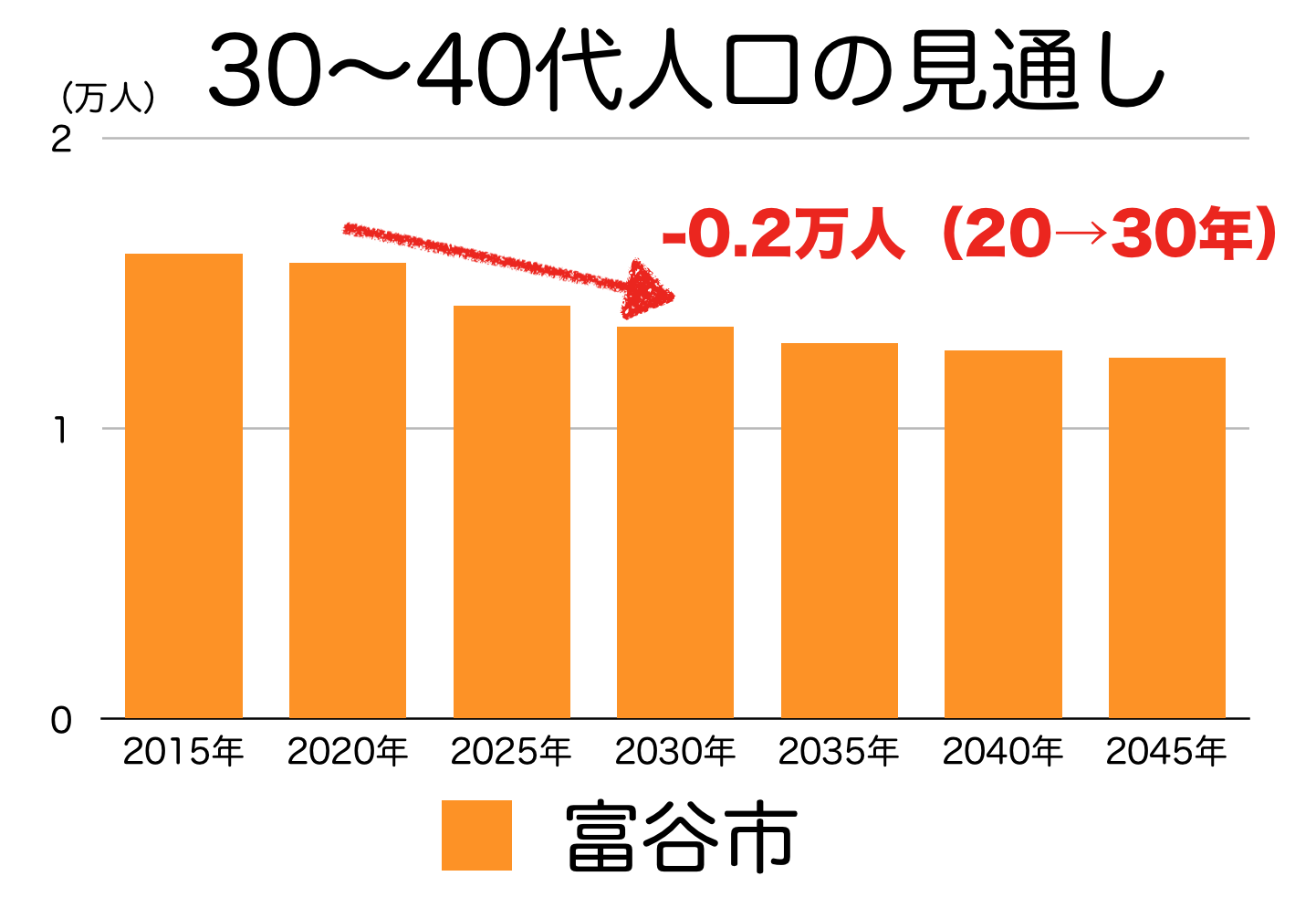富谷市の30〜40代人口の予測