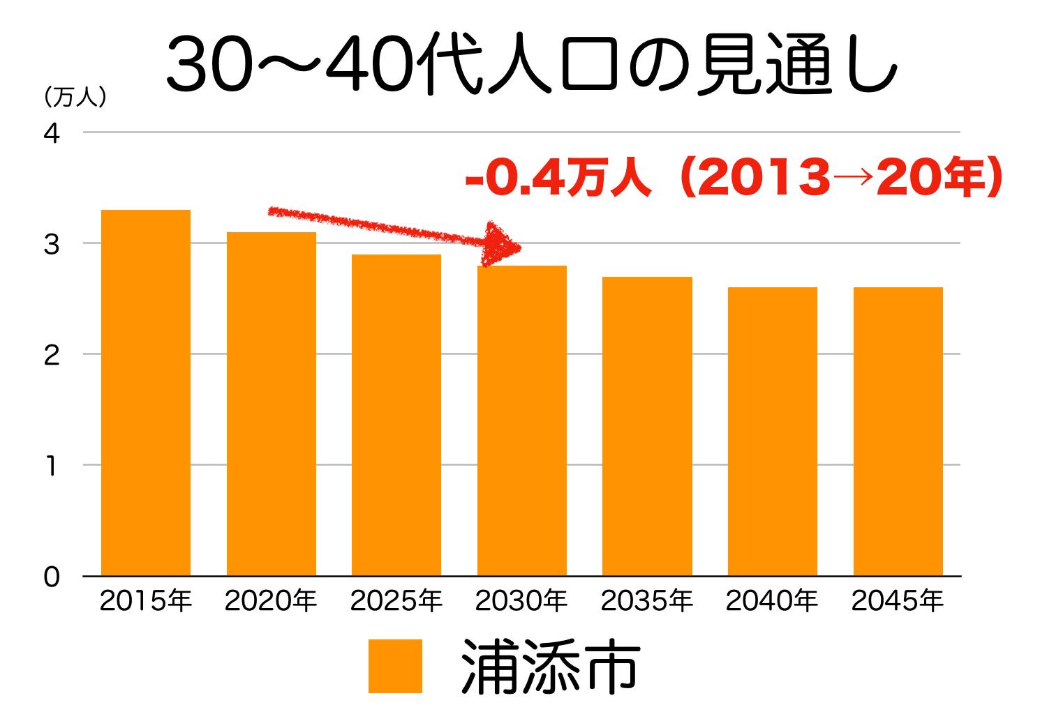 浦添市の30〜40代人口の予測
