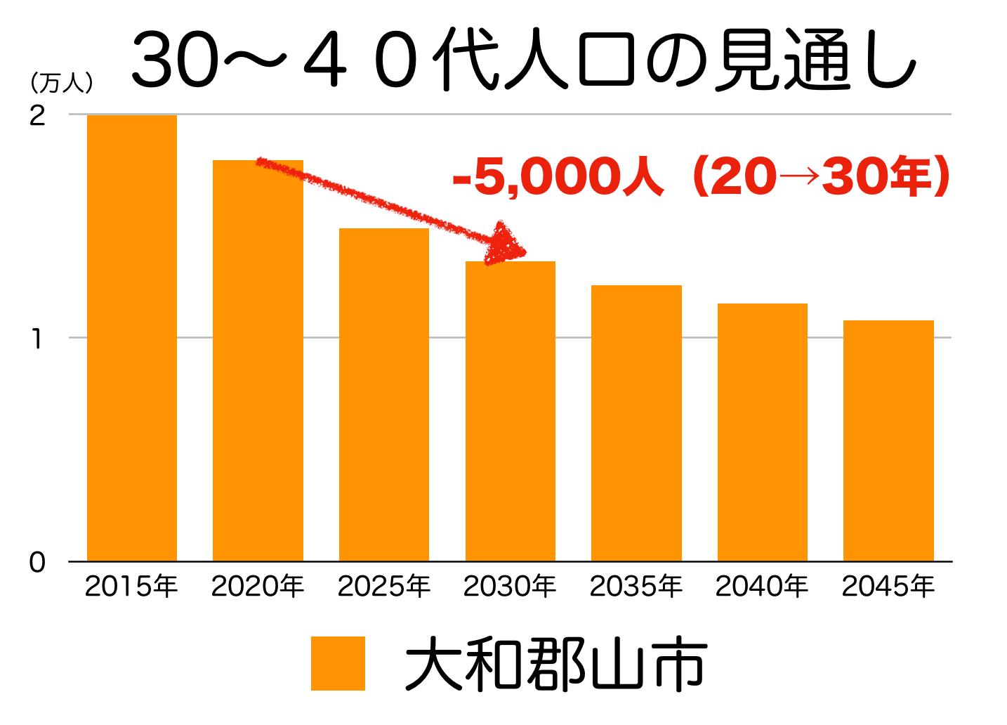 大和郡山市の30〜40代人口の予測