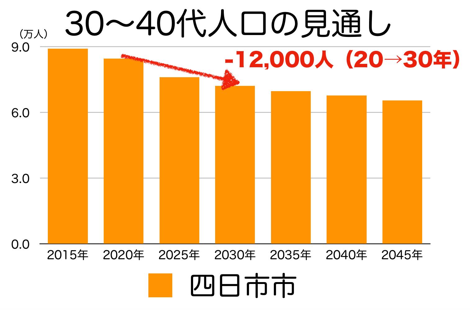 四日市市の30〜40代人口の予測