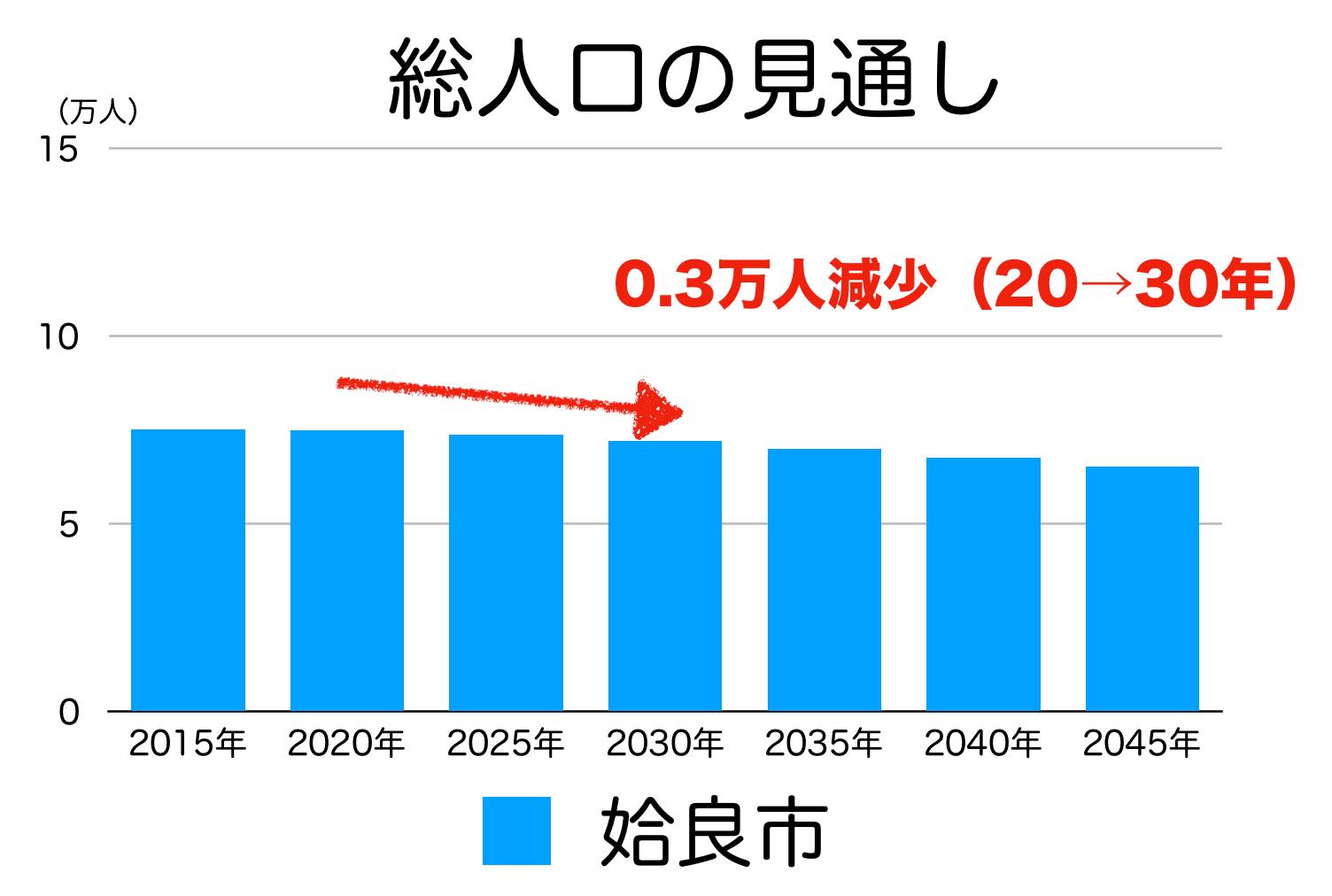姶良市の人口予測