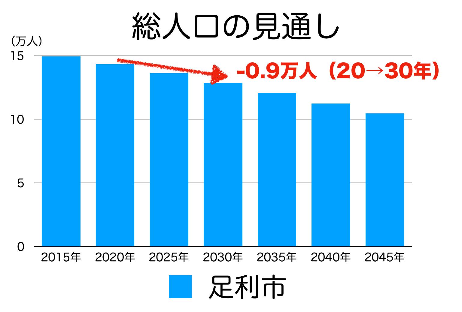 足利市の人口予測