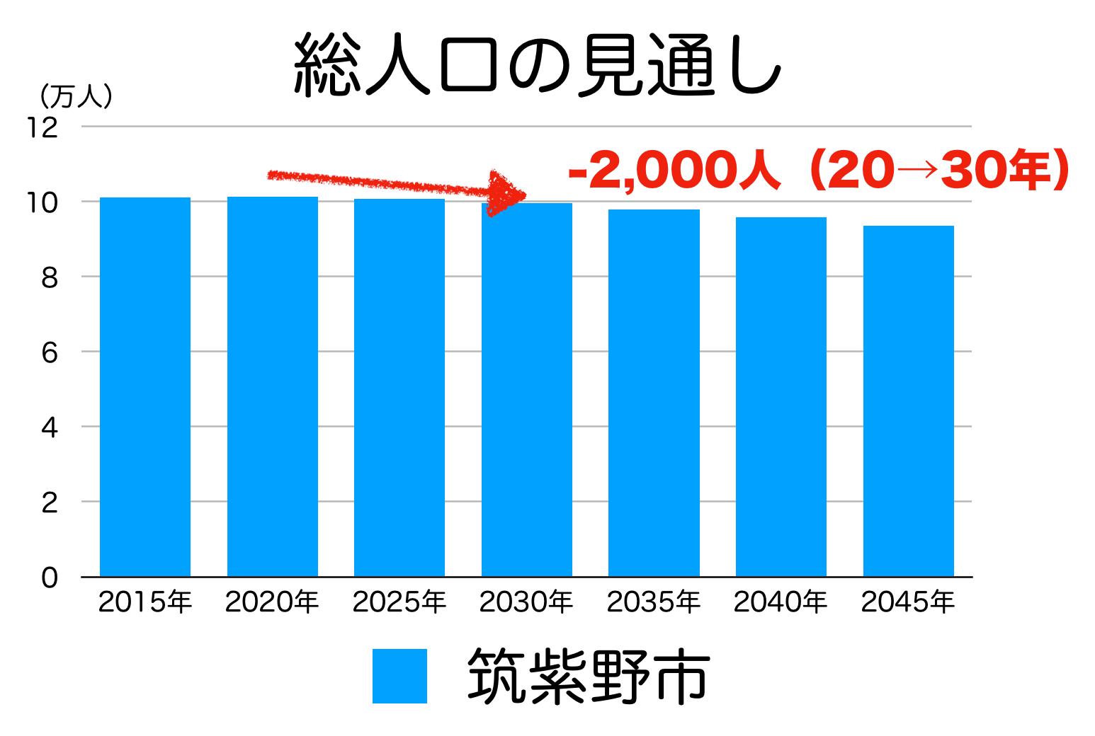 筑紫野市の人口予測