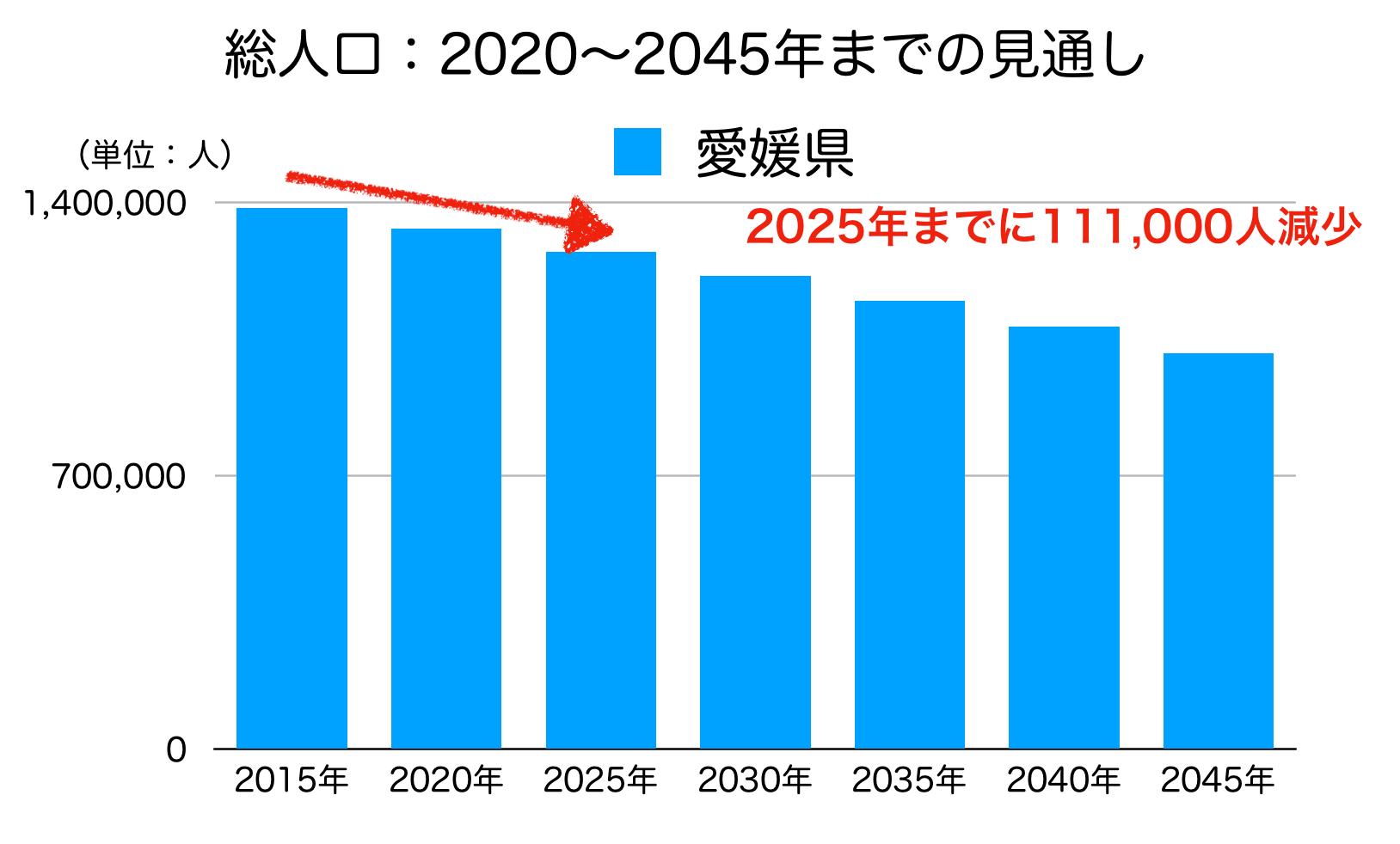 愛媛県の人口予測