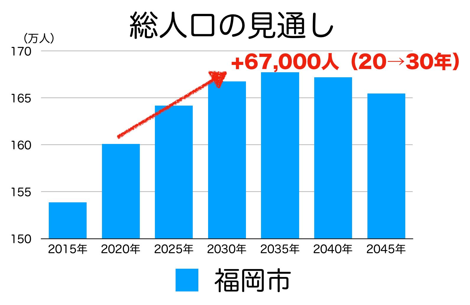 福岡市の人口予測