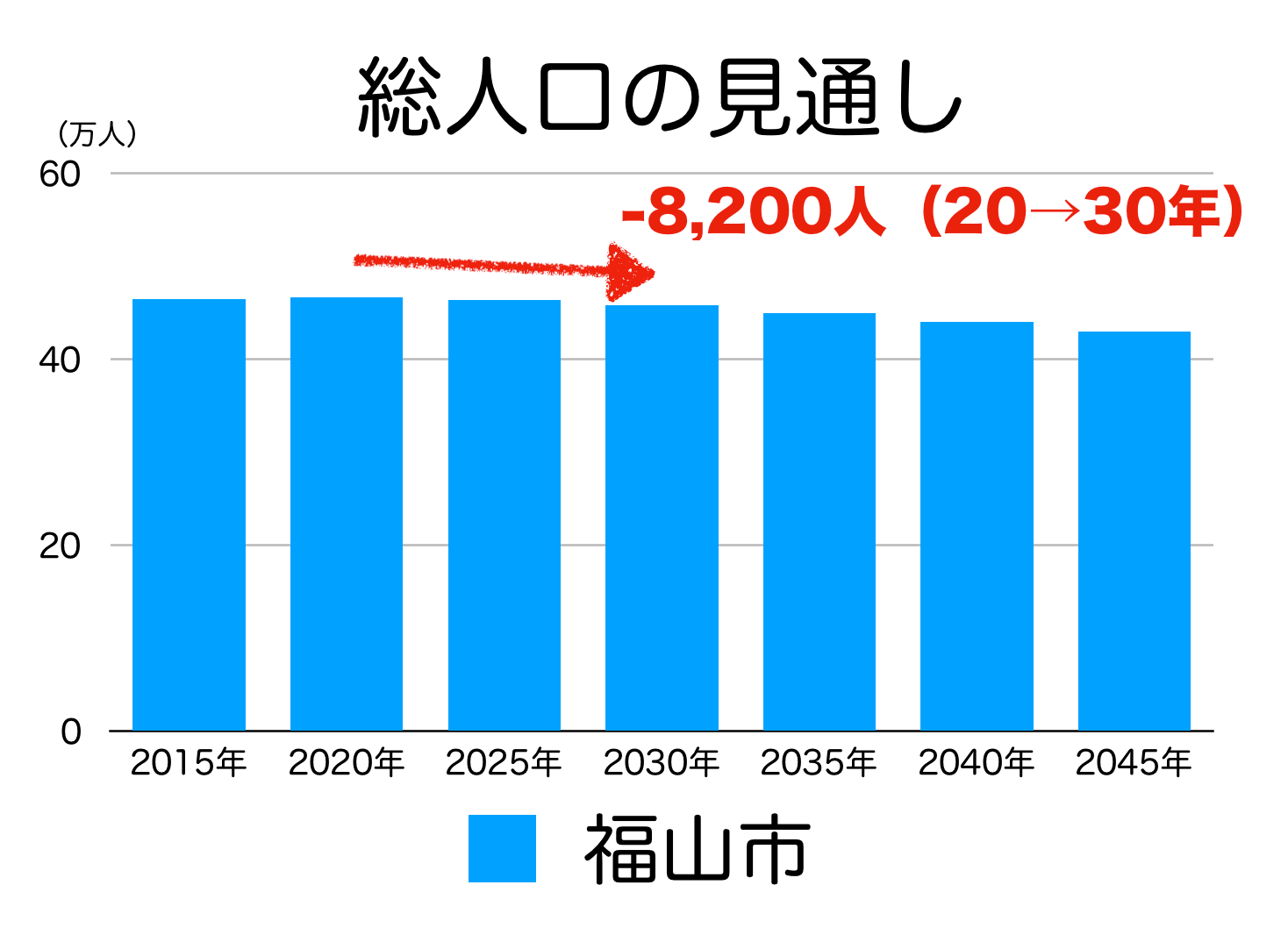 福山市の人口予測
