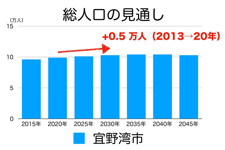 宜野湾市の人口予測