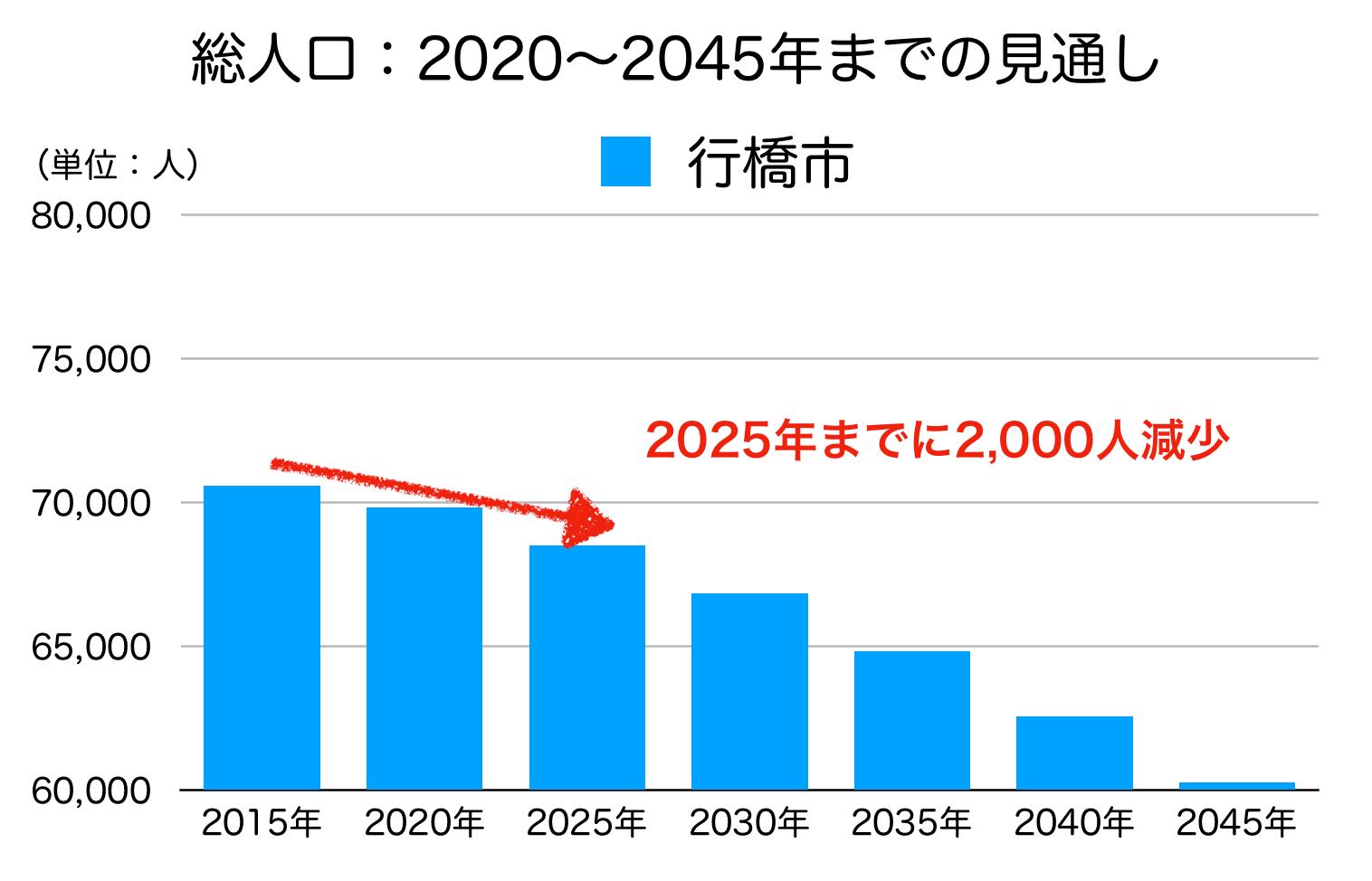 行橋市の人口予測