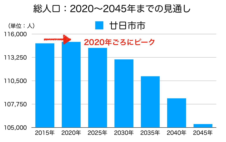 廿日市市の人口予測