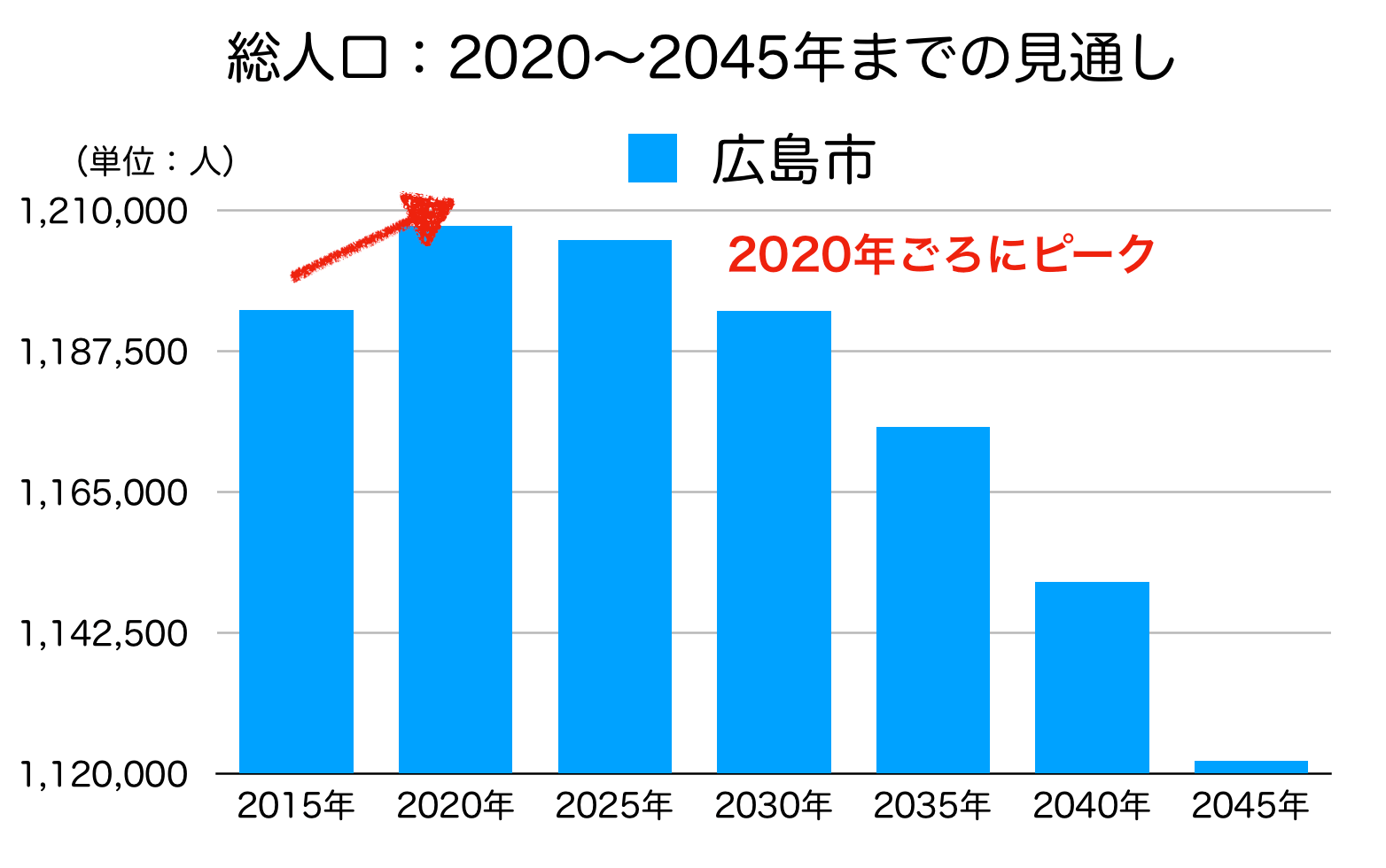 広島市の人口予測