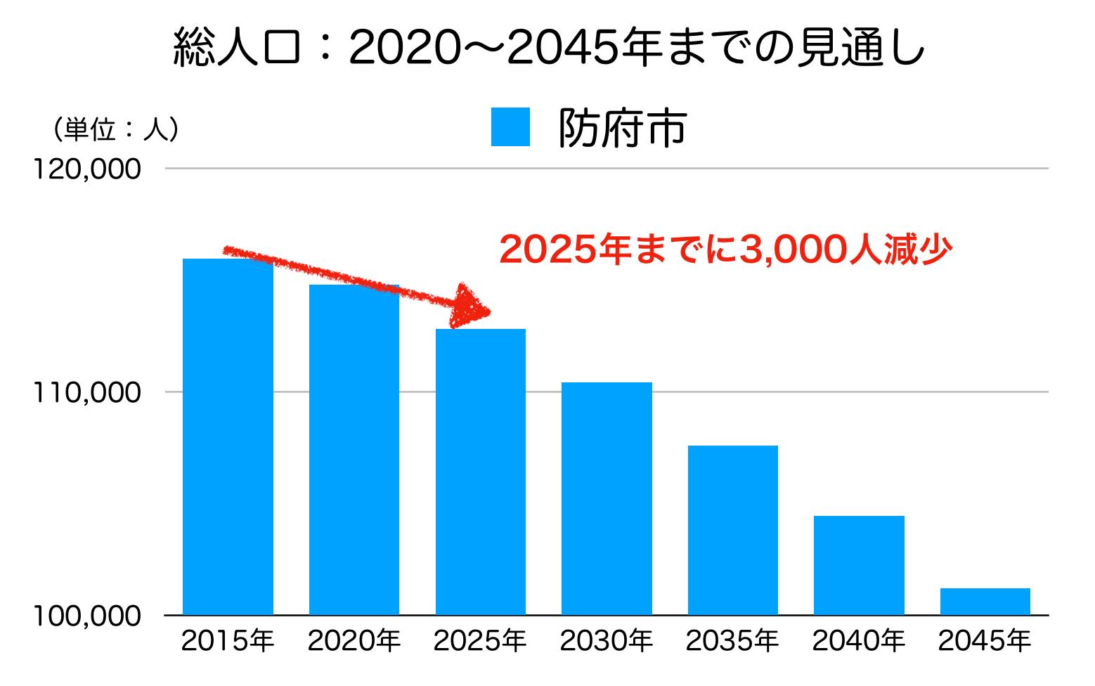 防府市の人口予測