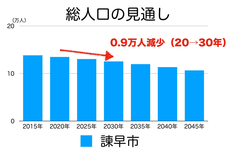 諫早市の人口予測