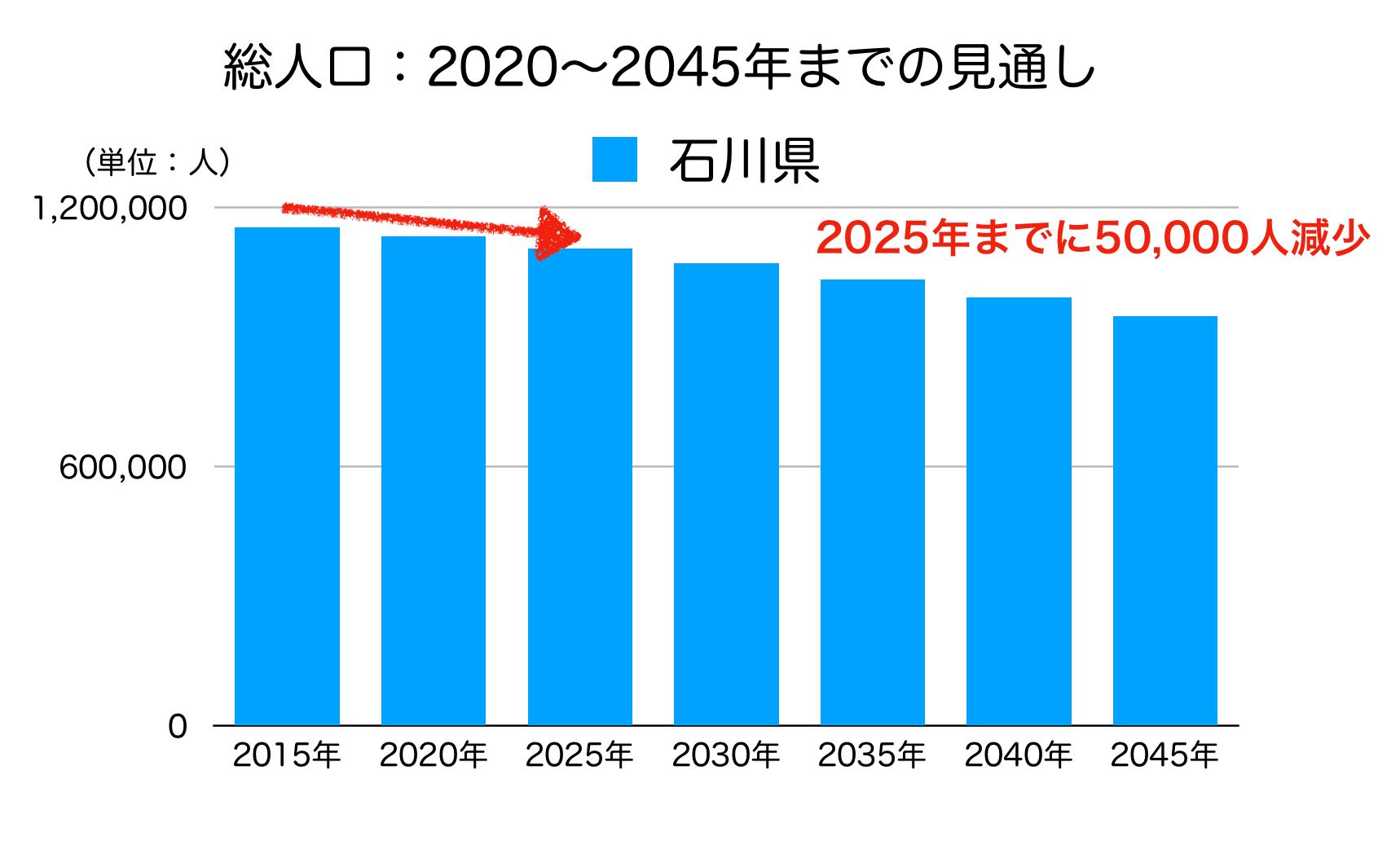 石川県の人口予測