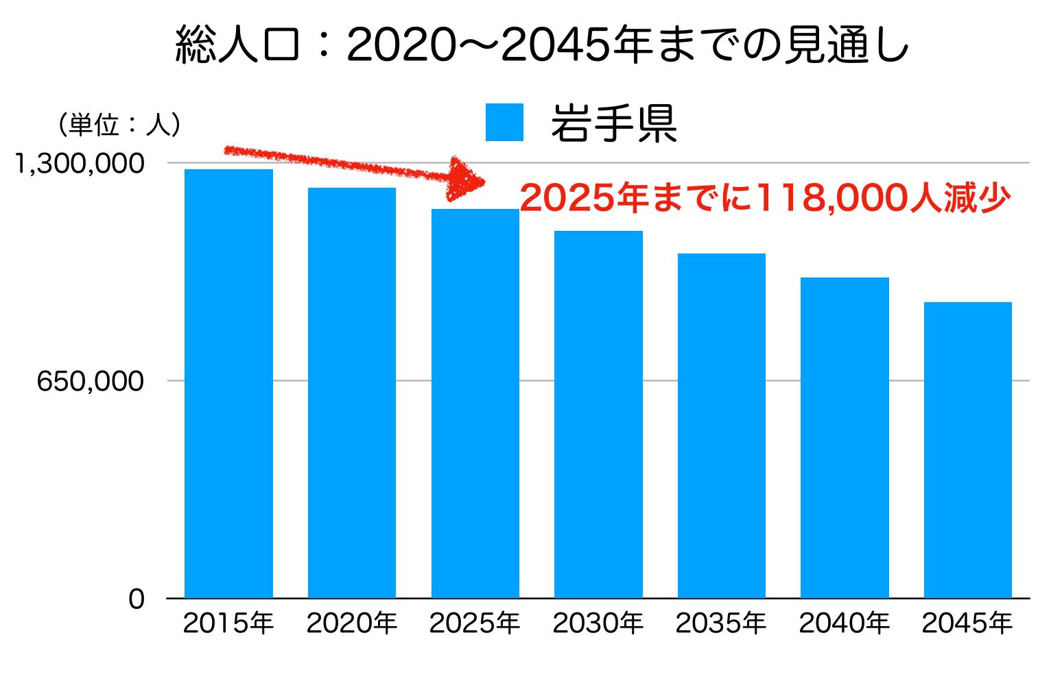 岩手県の人口予測