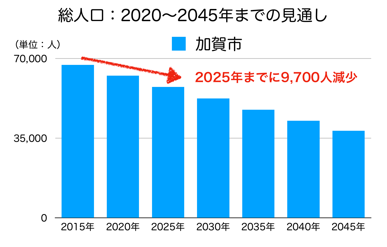 加賀市の人口予測