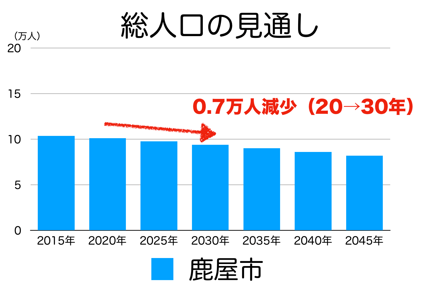 鹿屋市の人口予測