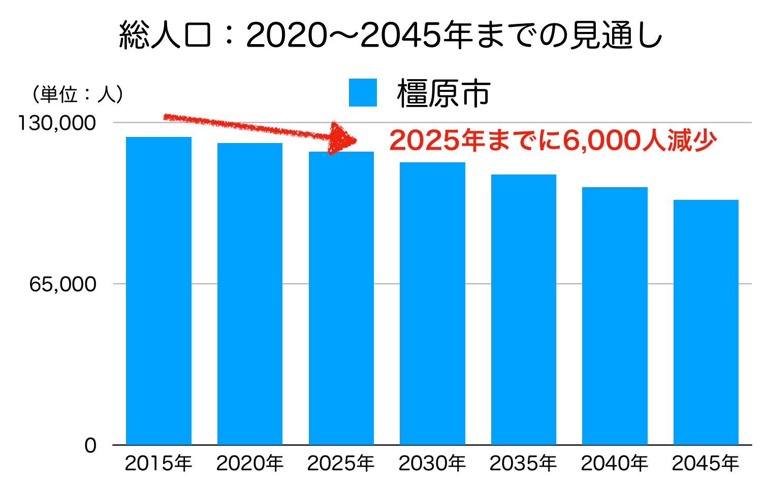 橿原市の人口予測