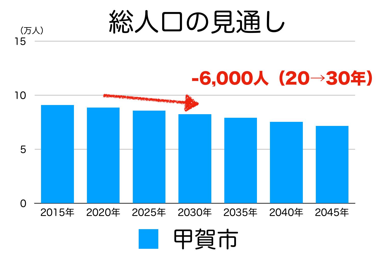 甲賀市の人口予測