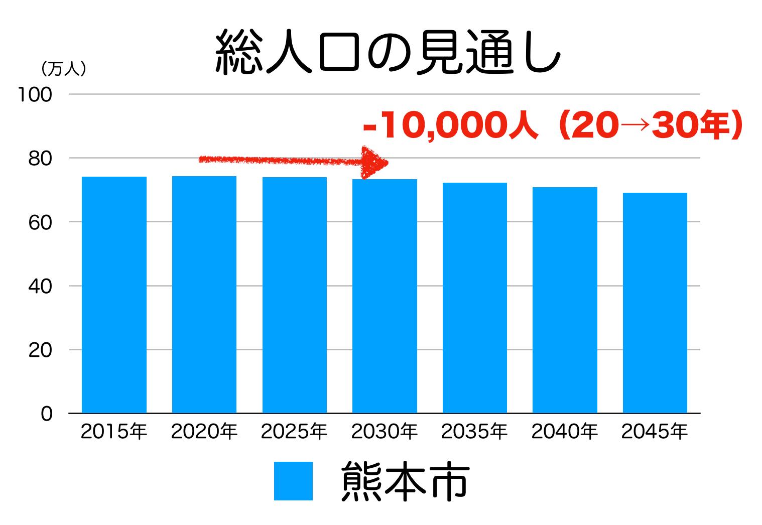 熊本市の人口予測