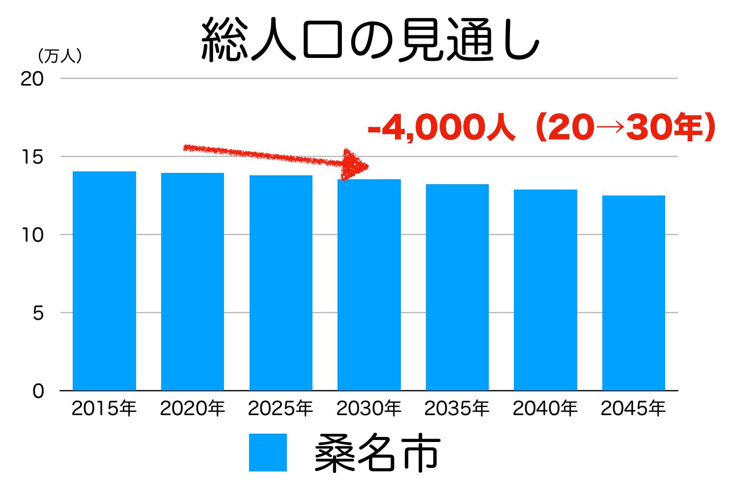 桑名市の人口予測